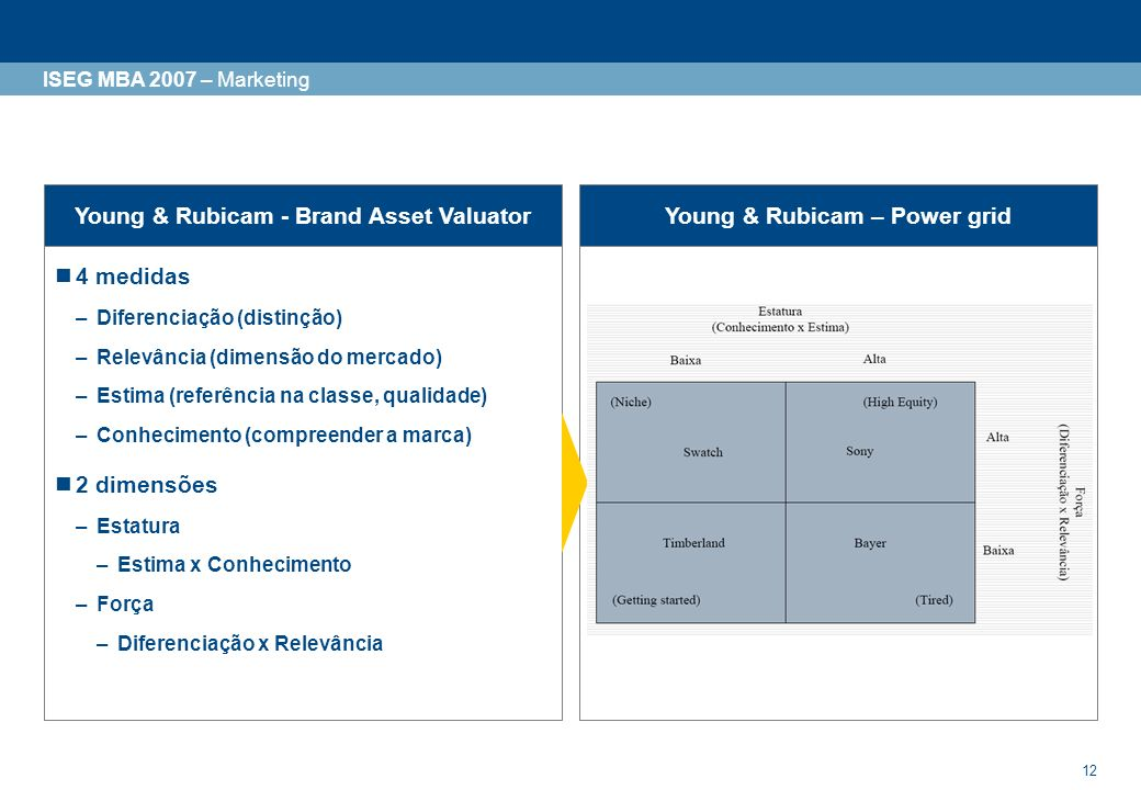 Young & Rubicam - Brand Asset Valuator Young & Rubicam – Power grid