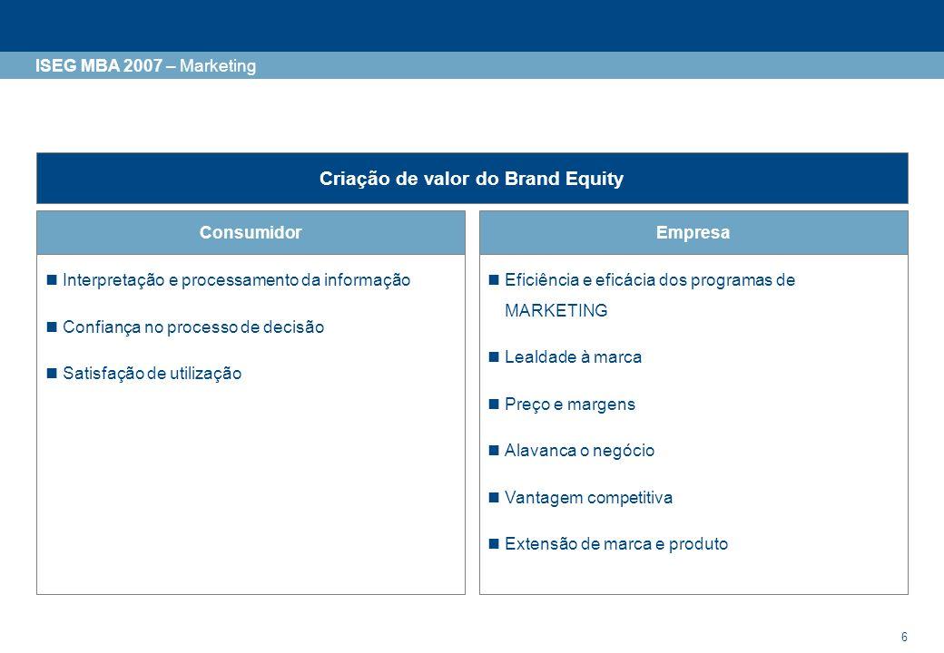 Criação de valor do Brand Equity