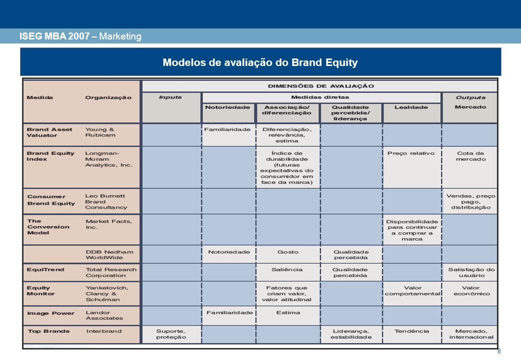 Modelos de avaliação do Brand Equity