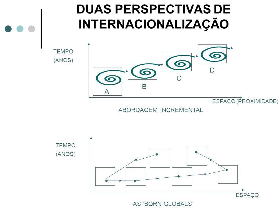 DUAS PERSPECTIVAS DE INTERNACIONALIZAÇÃO
