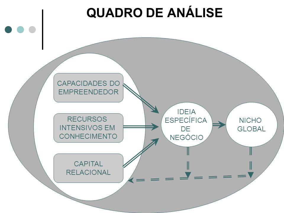 QUADRO DE ANÁLISE CAPACIDADES DO EMPREENDEDOR RECURSOS INTENSIVOS EM