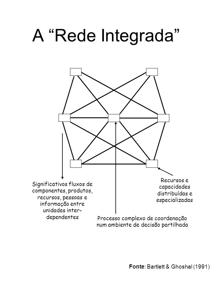 A Rede Integrada Significativos fluxos de componentes, produtos, recursos, pessoas e informação entre unidades inter-dependentes.