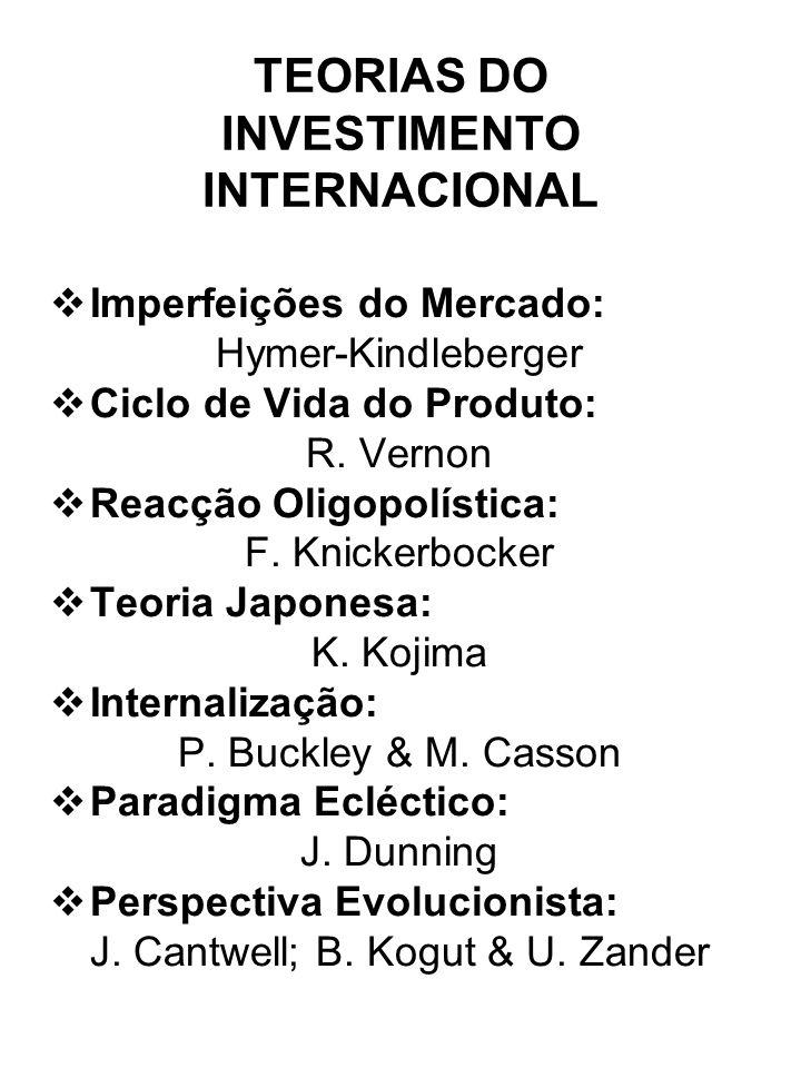 TEORIAS DO INVESTIMENTO INTERNACIONAL