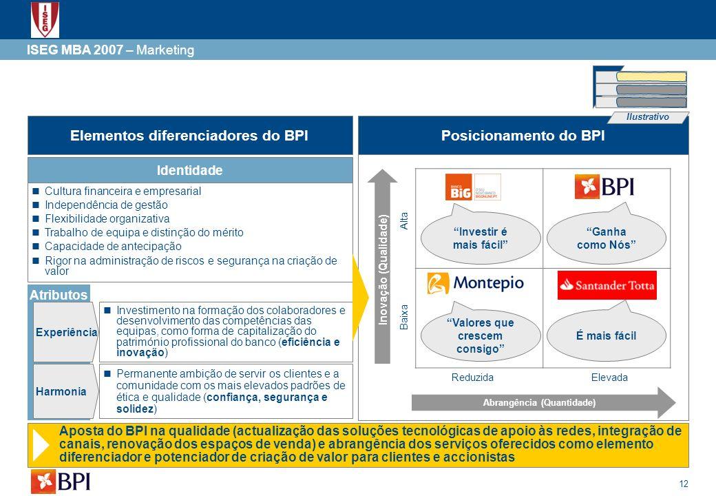 Elementos diferenciadores do BPI Posicionamento do BPI