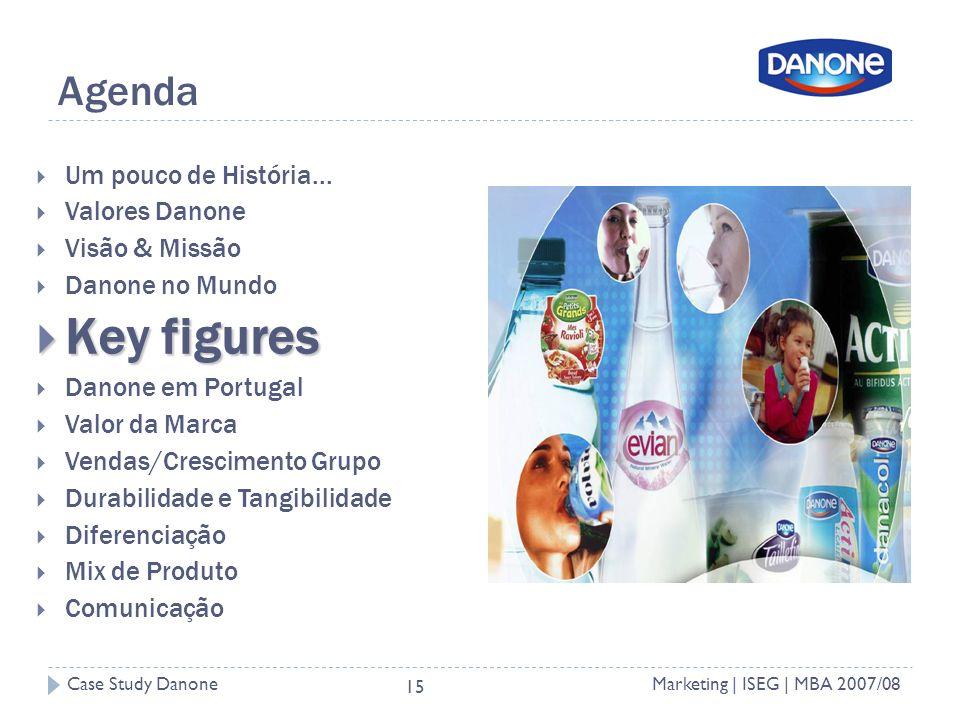 Key figures Agenda Um pouco de História... Valores Danone