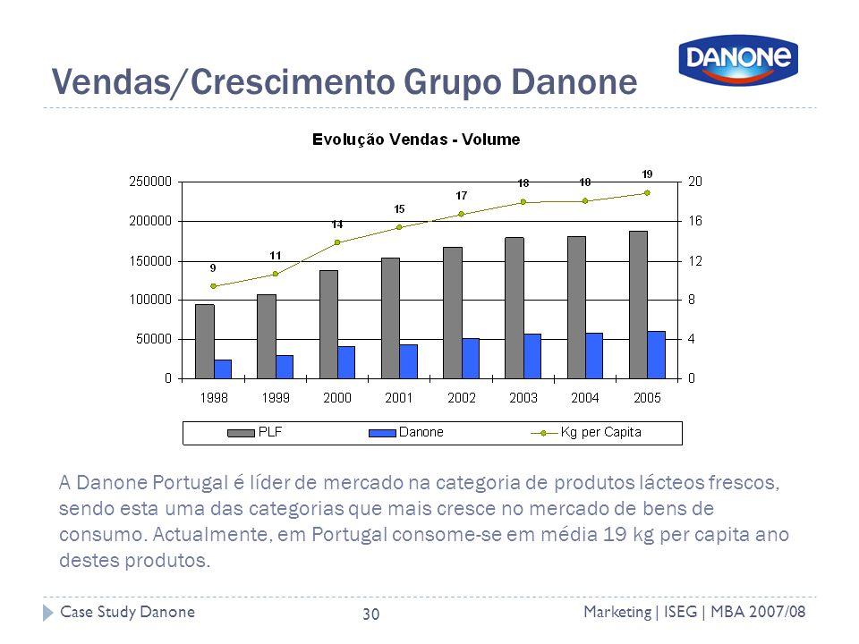 Vendas/Crescimento Grupo Danone