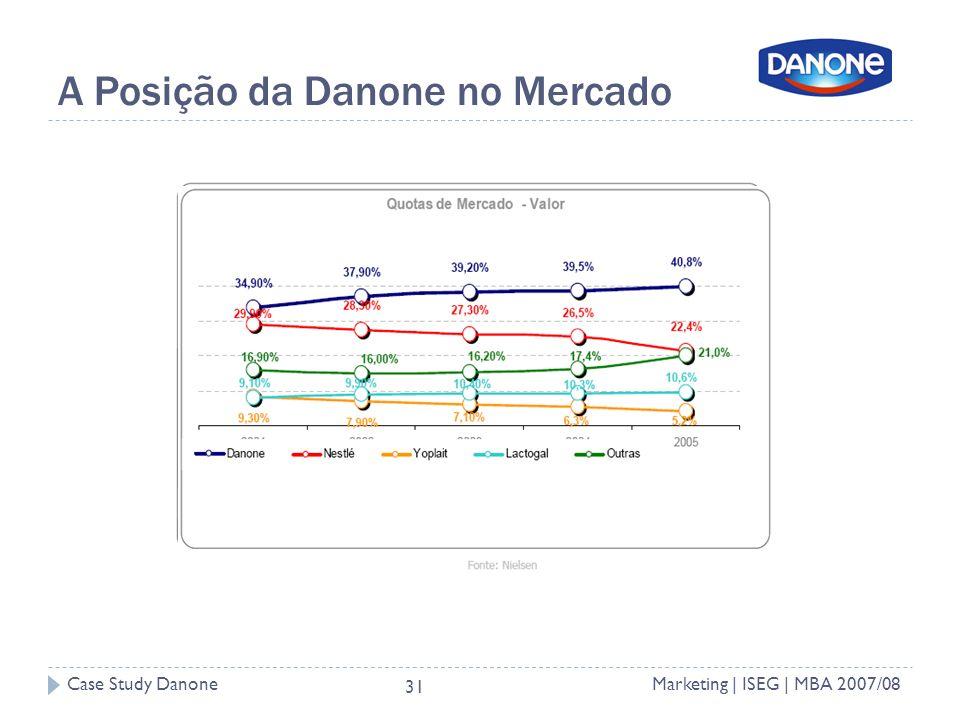 A Posição da Danone no Mercado
