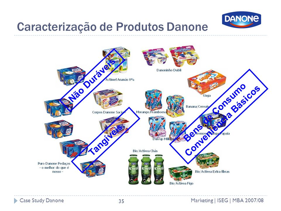 Caracterização de Produtos Danone