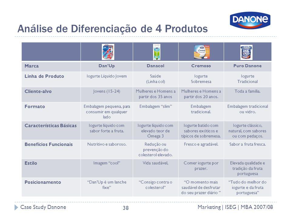 Análise de Diferenciação de 4 Produtos