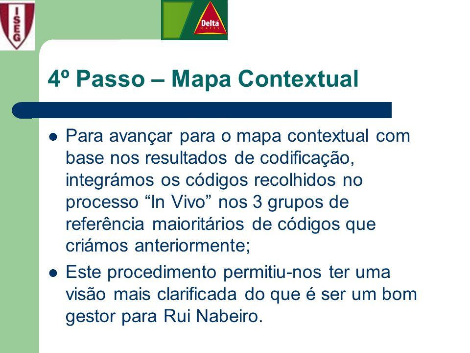 4º Passo – Mapa Contextual