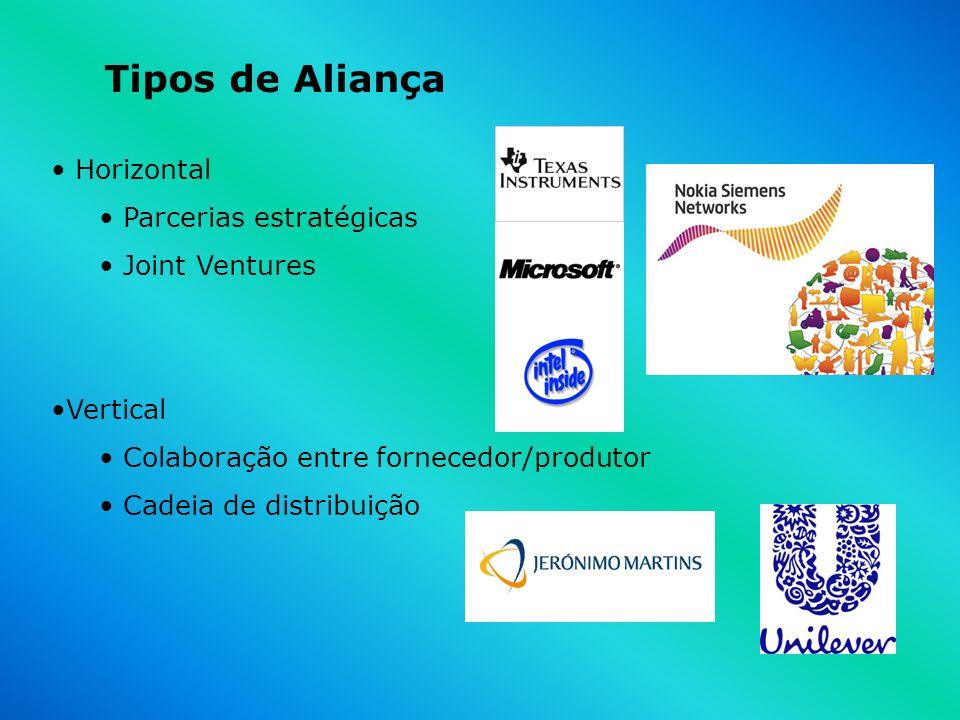 Tipos de Aliança Horizontal Parcerias estratégicas Joint Ventures