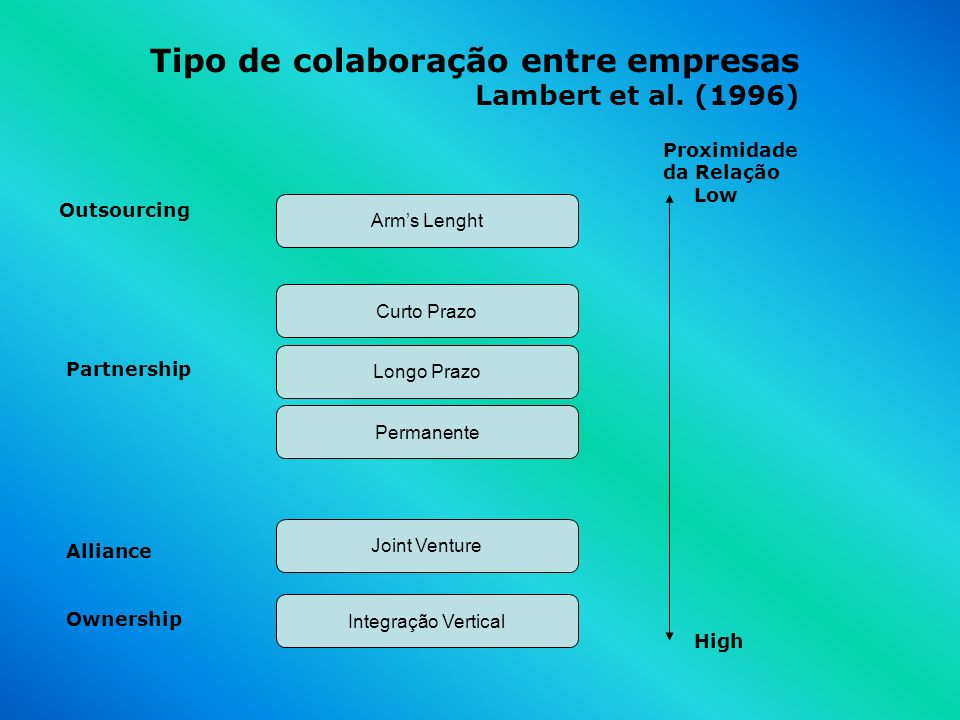 Tipo de colaboração entre empresas Lambert et al. (1996)