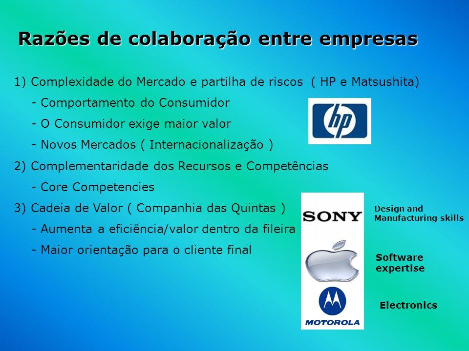 Razões de colaboração entre empresas