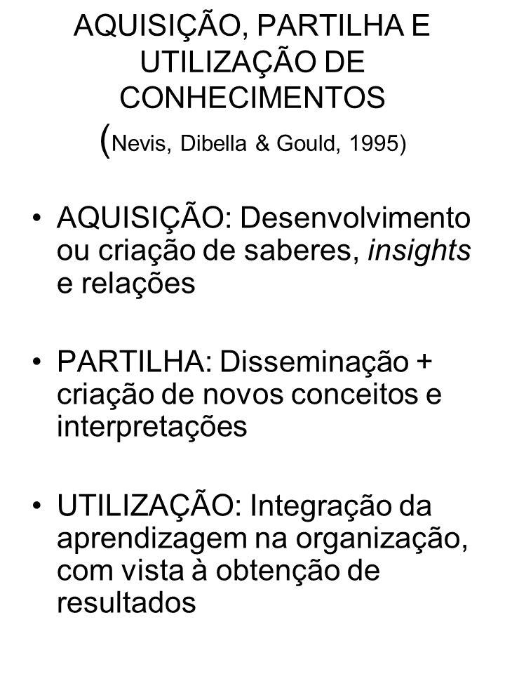 AQUISIÇÃO, PARTILHA E UTILIZAÇÃO DE CONHECIMENTOS (Nevis, Dibella & Gould, 1995)