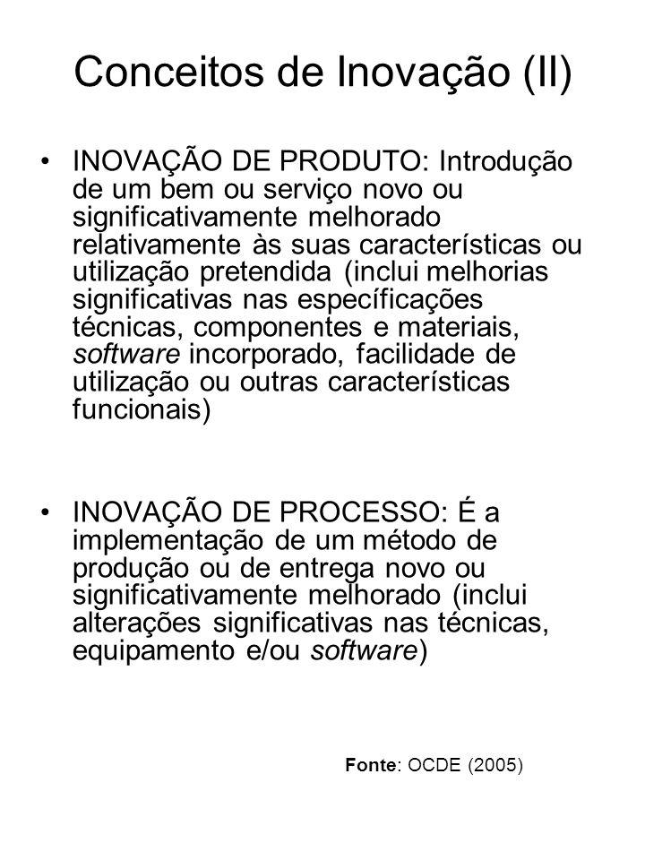 Conceitos de Inovação (II)