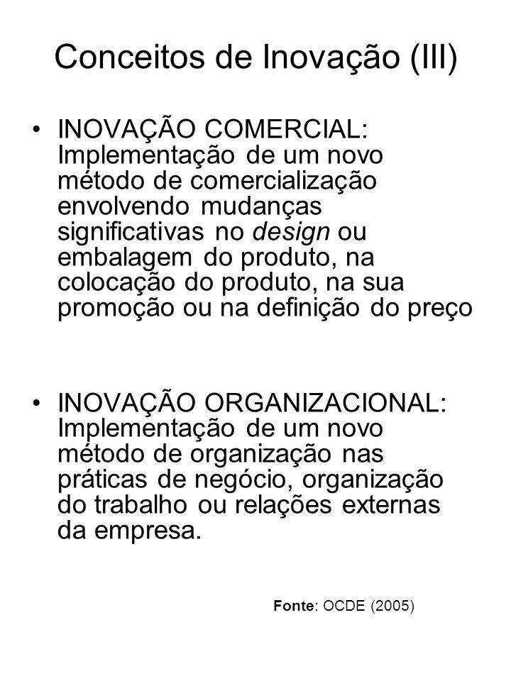 Conceitos de Inovação (III)
