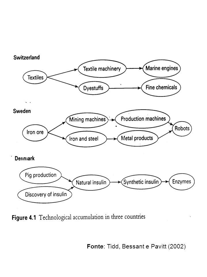 Fonte: Tidd, Bessant e Pavitt (2002)