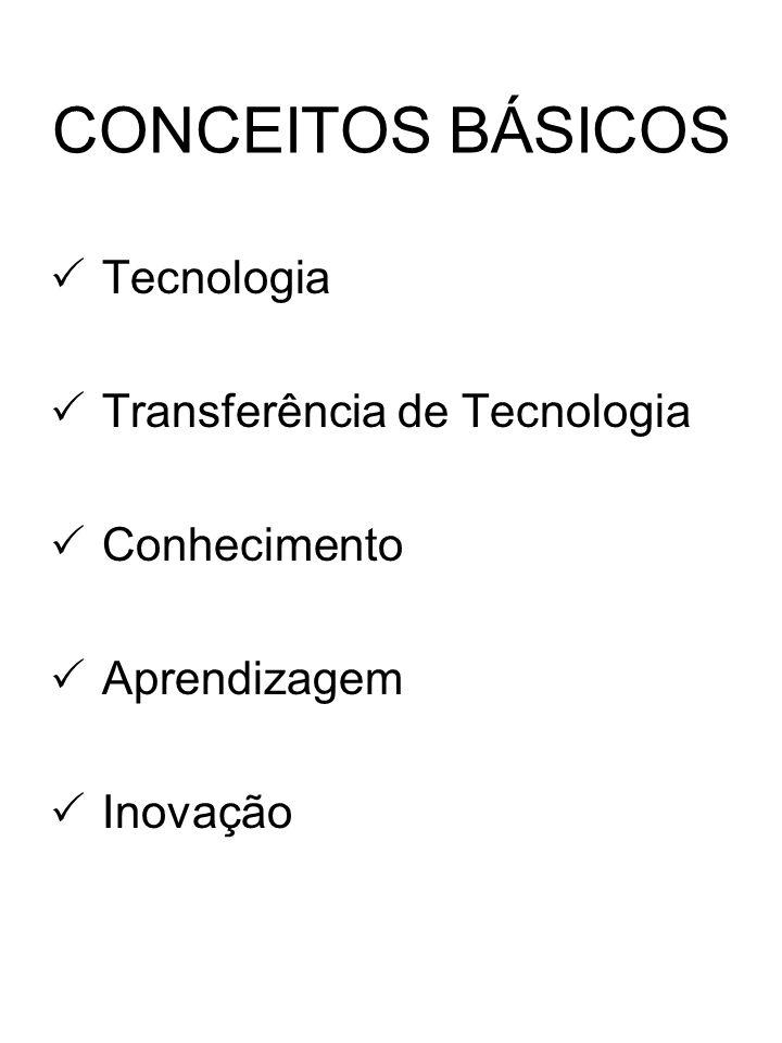 CONCEITOS BÁSICOS Tecnologia Transferência de Tecnologia Conhecimento