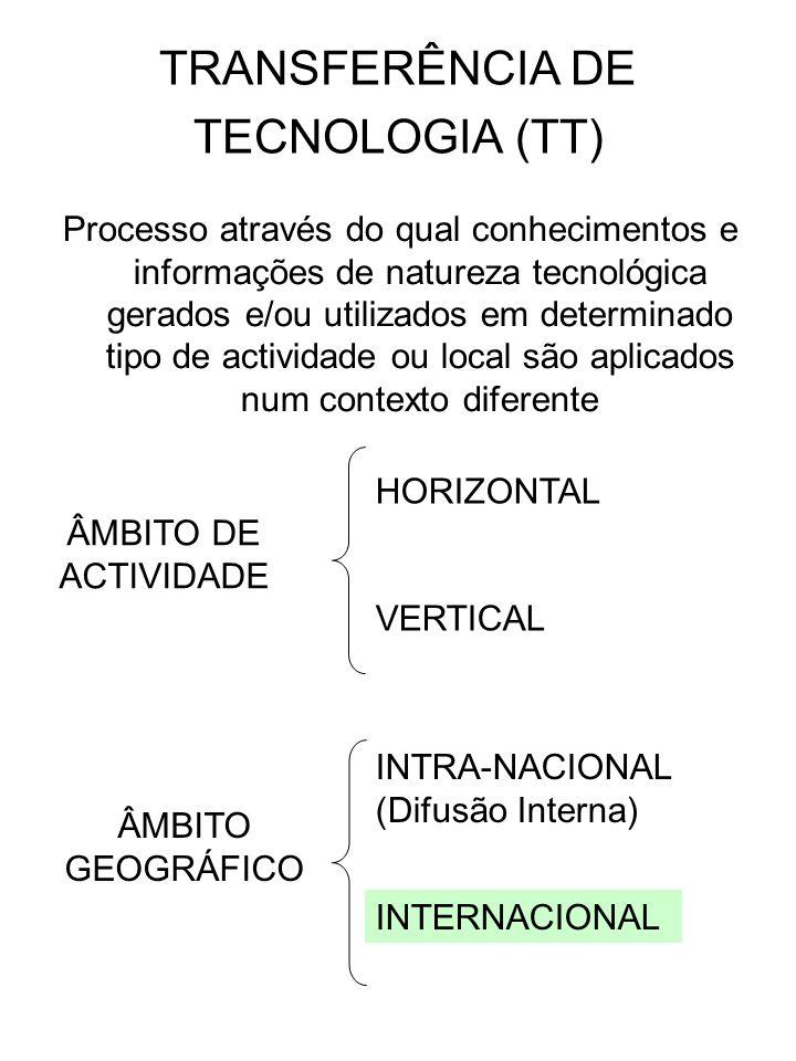 TRANSFERÊNCIA DE TECNOLOGIA (TT)