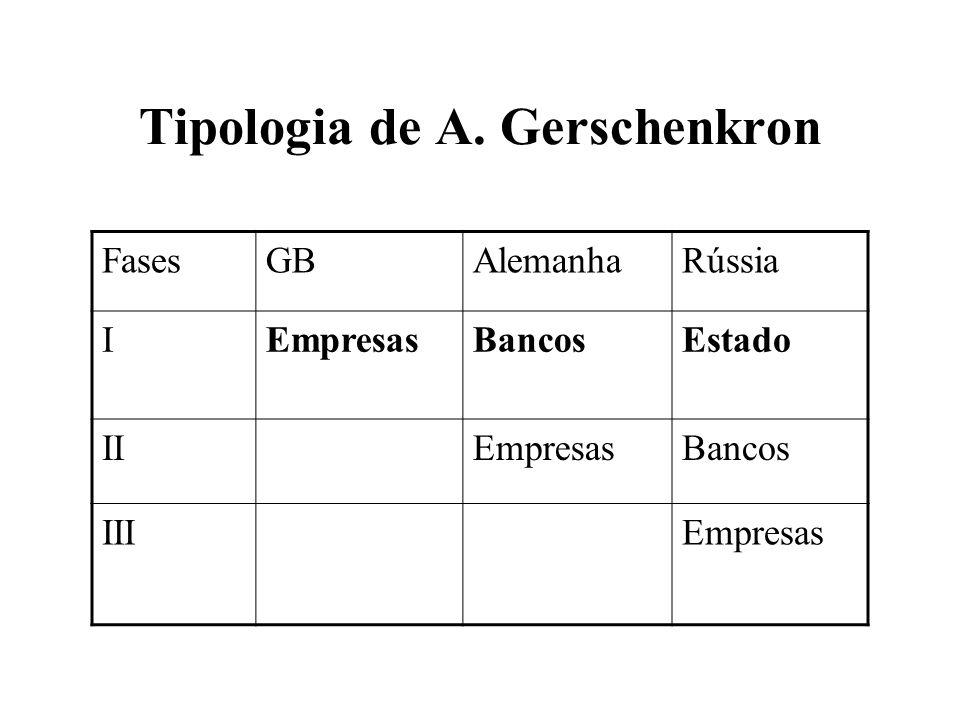 Tipologia de A. Gerschenkron