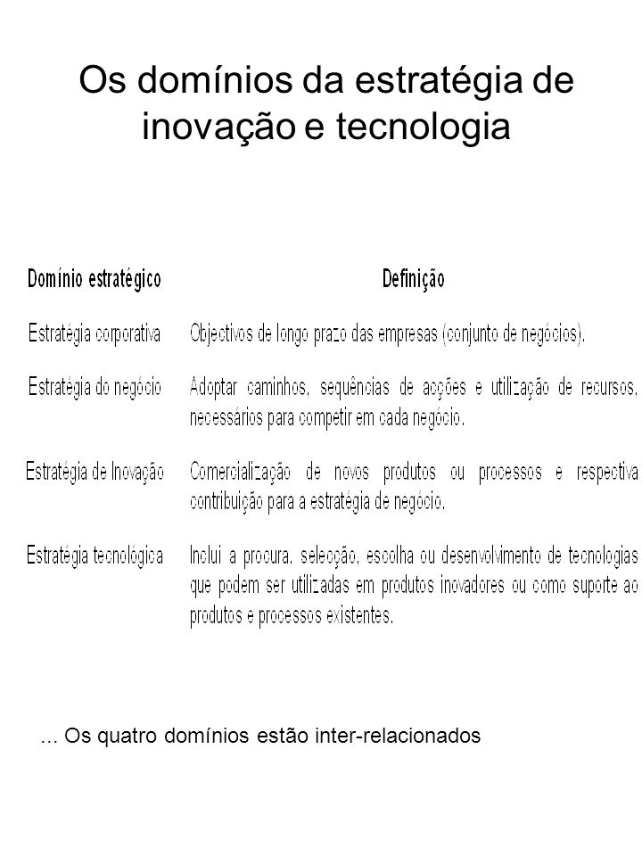 Os domínios da estratégia de inovação e tecnologia