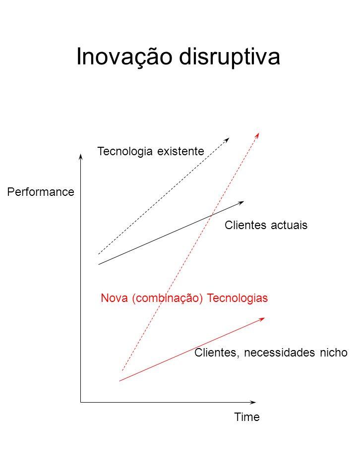 Inovação disruptiva Tecnologia existente Performance Clientes actuais