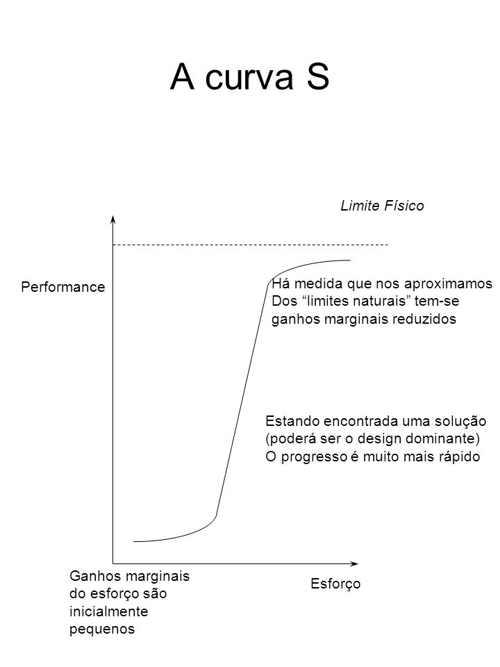 A curva S Limite Físico Há medida que nos aproximamos Performance