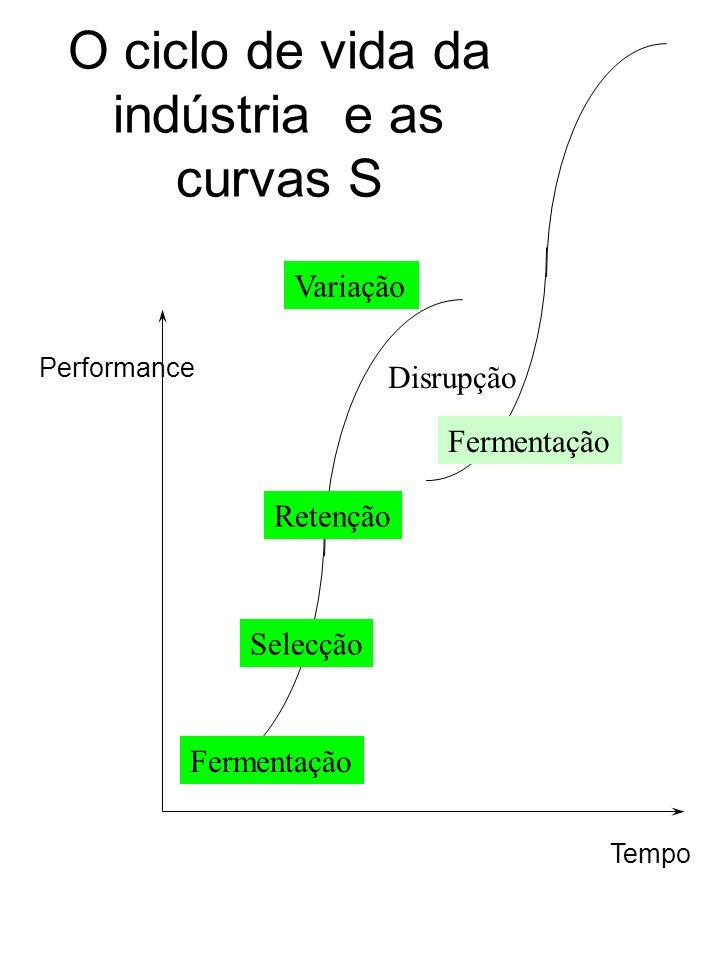 O ciclo de vida da indústria e as curvas S