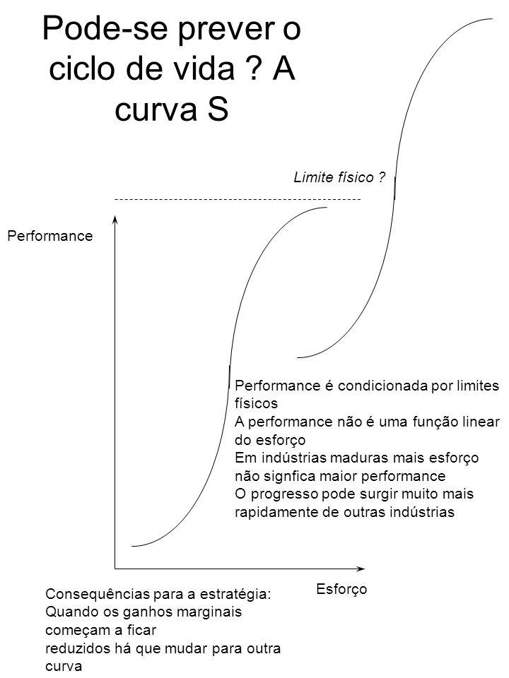 Pode-se prever o ciclo de vida A curva S