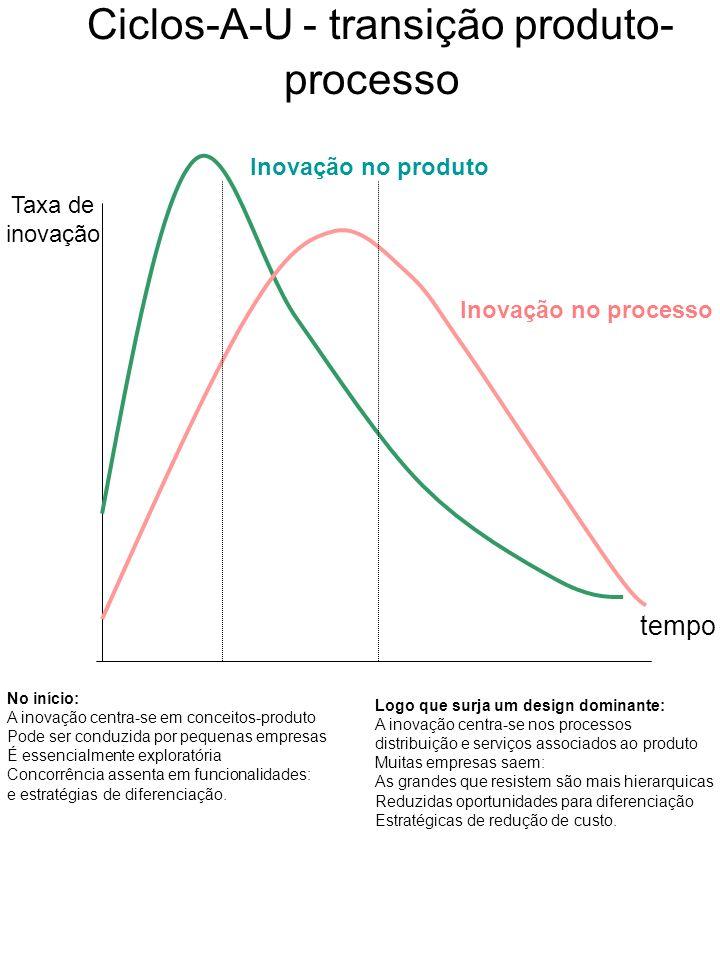 Ciclos-A-U - transição produto-processo