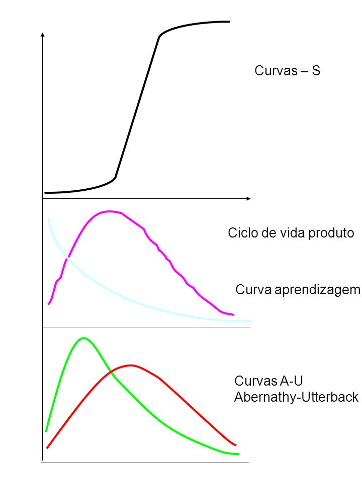 Curvas – S Ciclo de vida produto Curva aprendizagem Curvas A-U Abernathy-Utterback