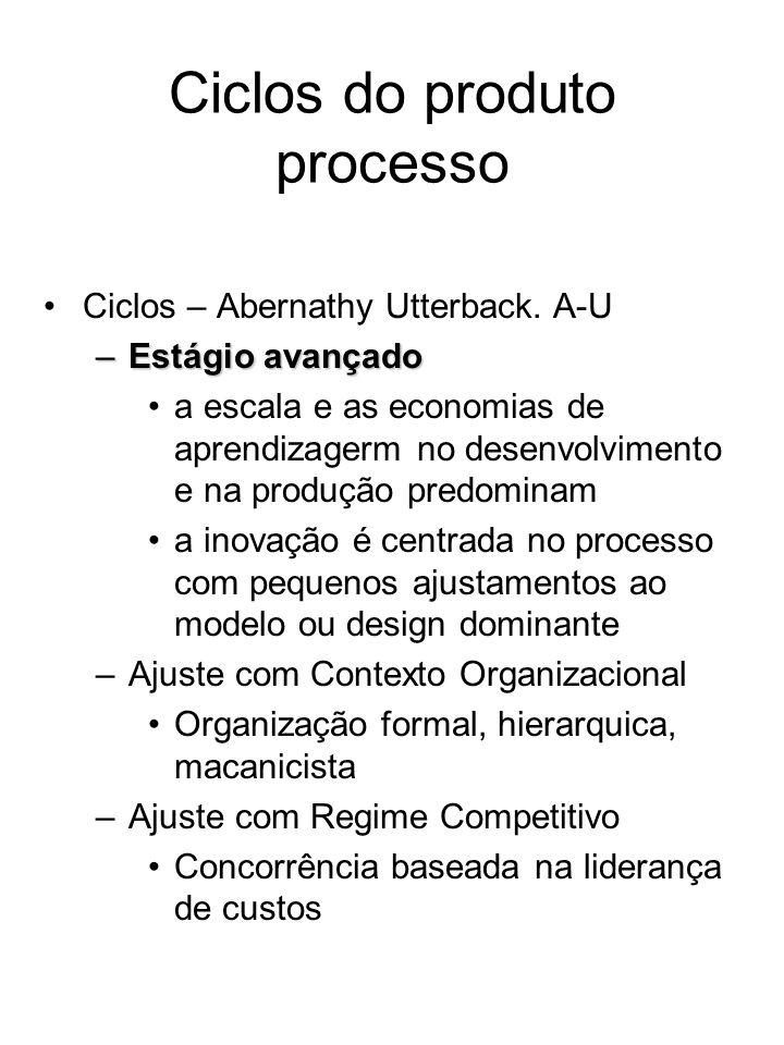 Ciclos do produto processo