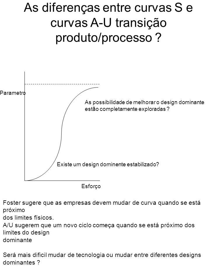 As diferenças entre curvas S e curvas A-U transição produto/processo