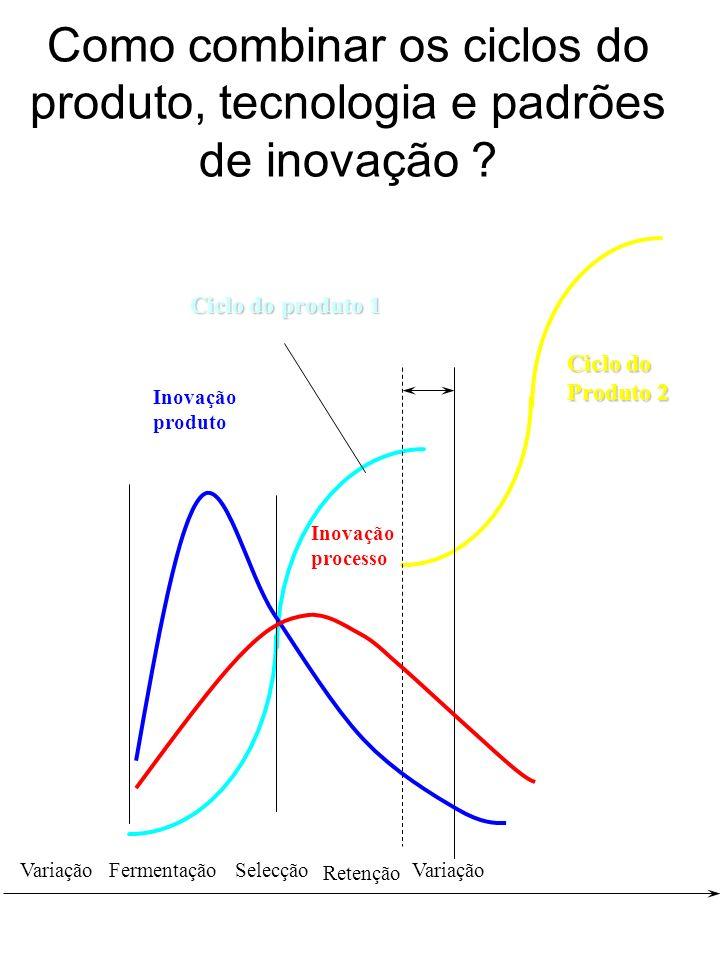 Como combinar os ciclos do produto, tecnologia e padrões de inovação