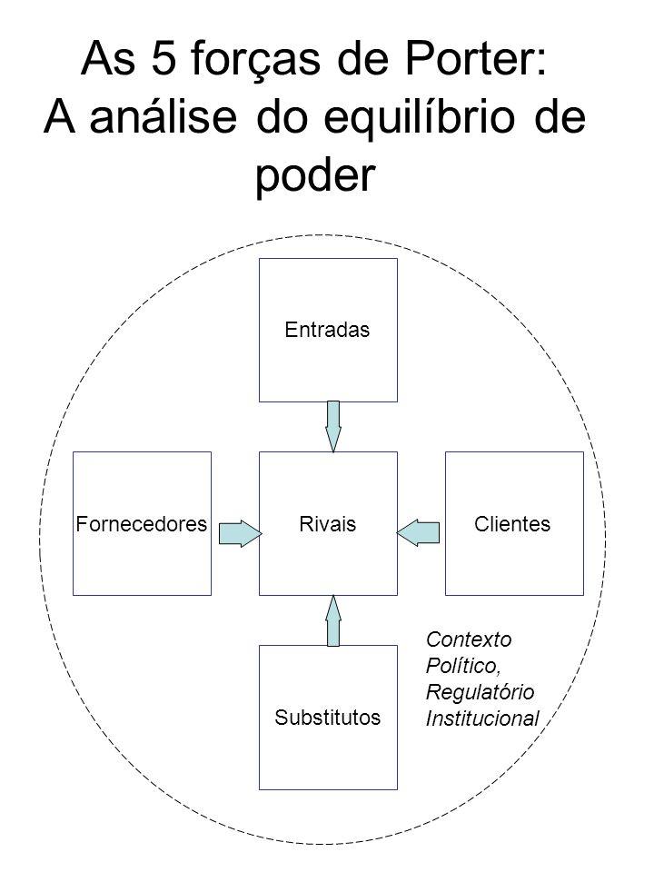 As 5 forças de Porter: A análise do equilíbrio de poder