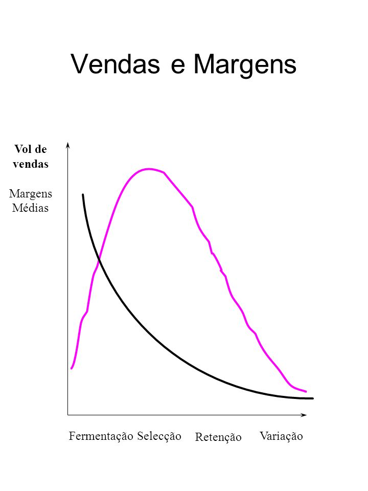 Vendas e Margens Fermentação Selecção Variação Vol de vendas Margens
