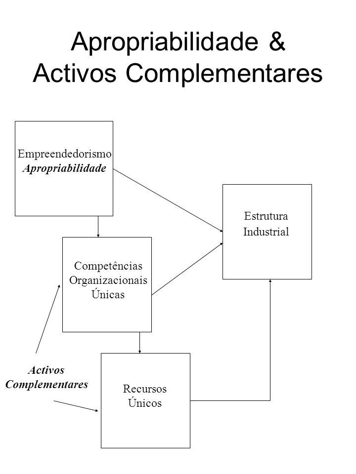 Apropriabilidade & Activos Complementares