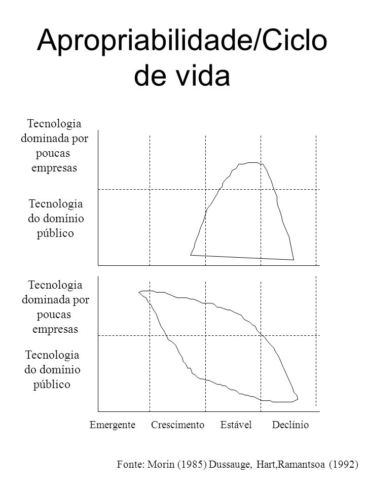 Apropriabilidade/Ciclo de vida