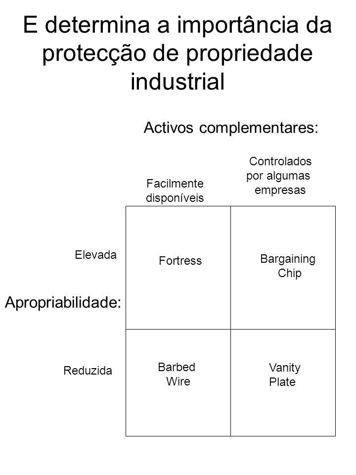 E determina a importância da protecção de propriedade industrial
