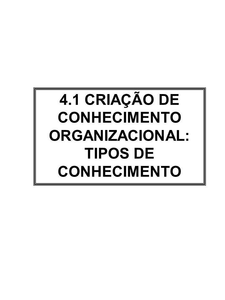 4.1 CRIAÇÃO DE CONHECIMENTO ORGANIZACIONAL: TIPOS DE CONHECIMENTO