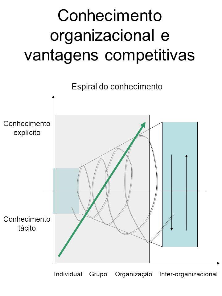 Conhecimento organizacional e vantagens competitivas