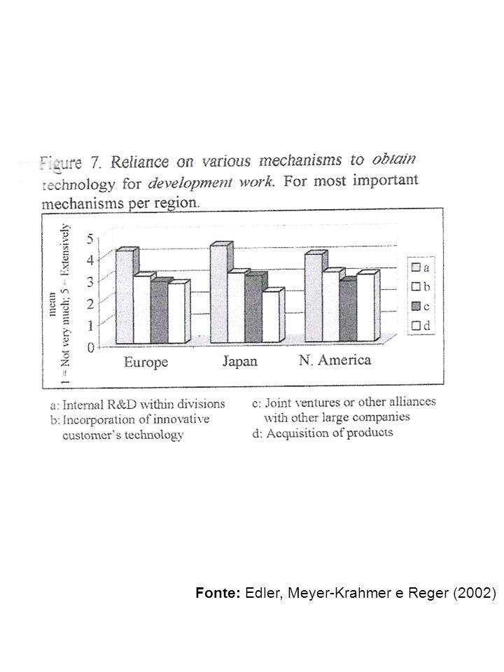 Fonte: Edler, Meyer-Krahmer e Reger (2002)