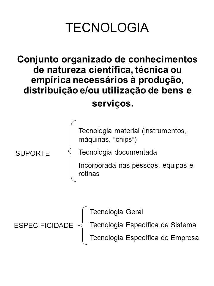 TECNOLOGIA Conjunto organizado de conhecimentos