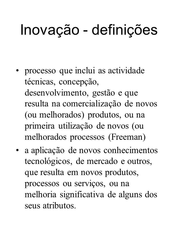 Inovação - definições