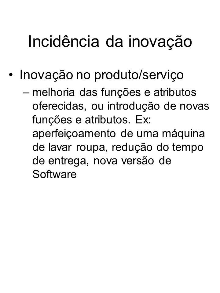 Incidência da inovação