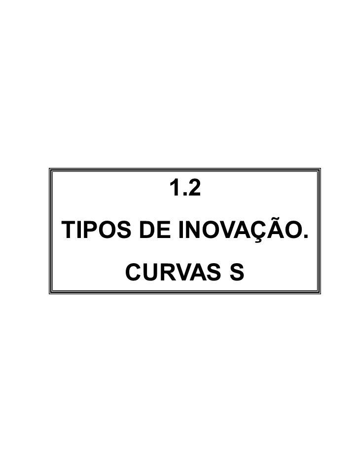 1.2 TIPOS DE INOVAÇÃO. CURVAS S