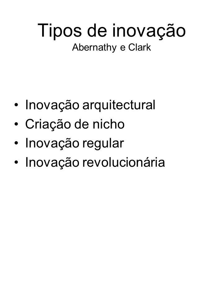 Tipos de inovação Abernathy e Clark