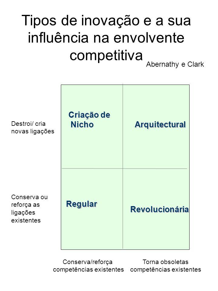 Tipos de inovação e a sua influência na envolvente competitiva