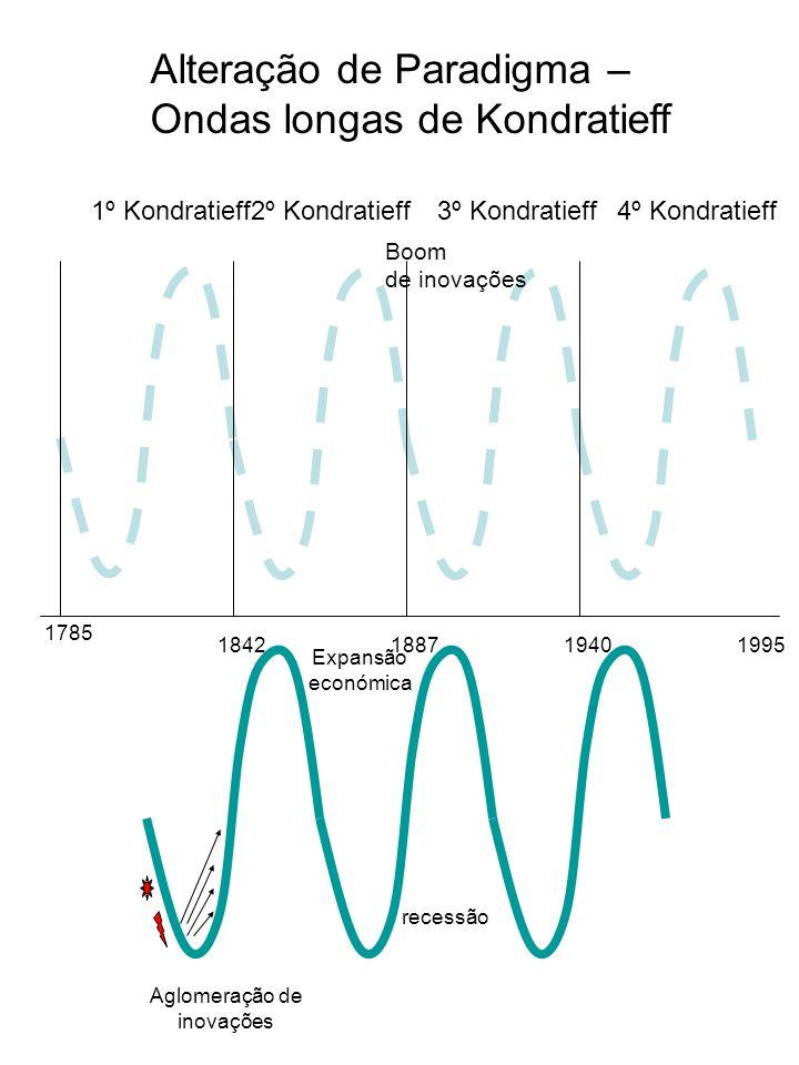 Alteração de Paradigma – Ondas longas de Kondratieff