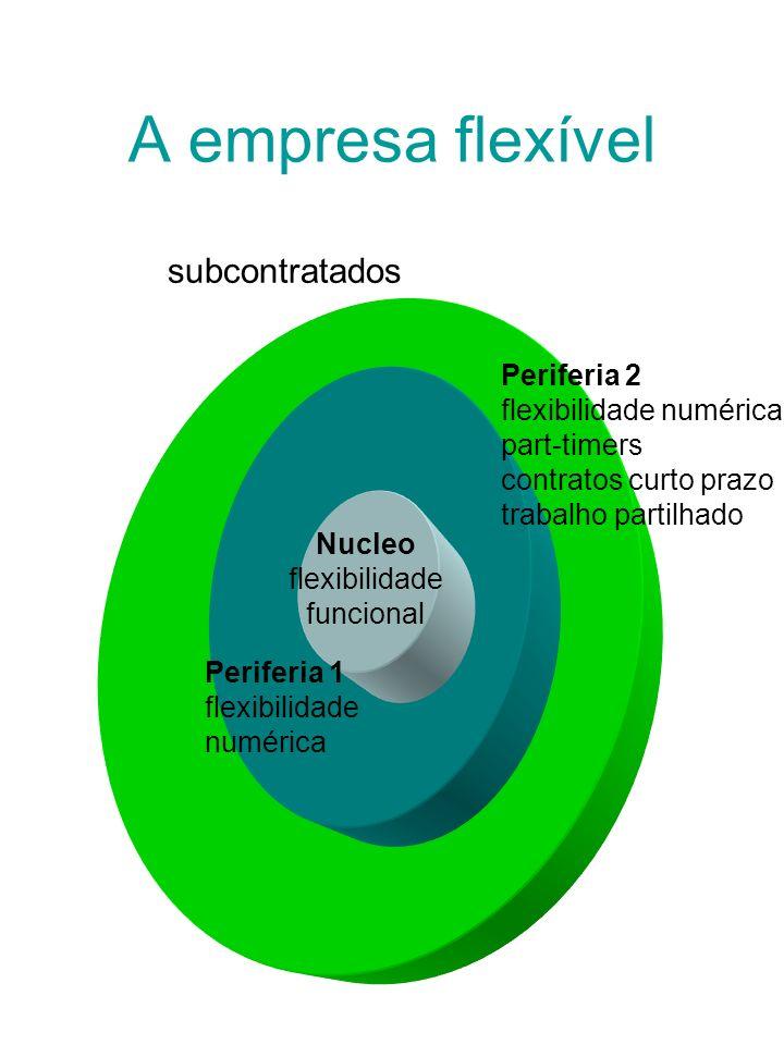 A empresa flexível subcontratados Periferia 2 flexibilidade numérica